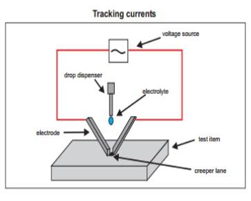 电子跟踪指数测试装置_电子电器