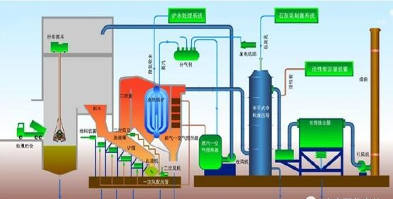 关于垃圾焚烧发电余热锅炉和汽轮机你了解多少?